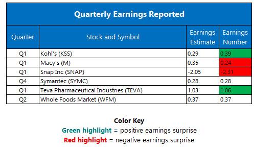 Corporate Earnings May 11