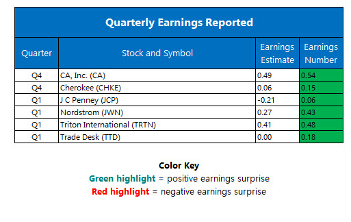 Corporate Earnings May 12