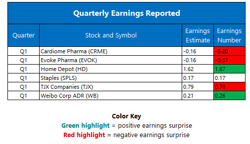 Corporate Earnings May 16