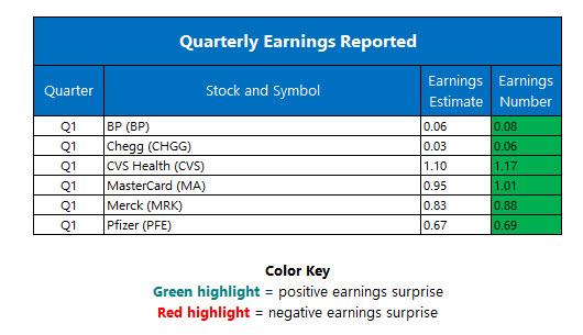Corporate Earnings May 2