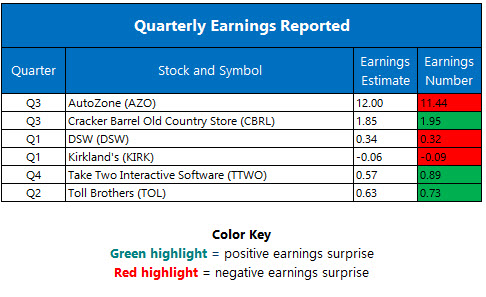 Corporate Earnings May 23