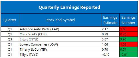 Corporate Earnings May 24