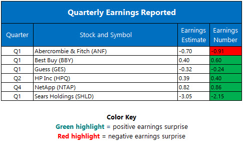 Corporate Earnings May 25