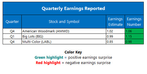 Corporate Earnings May 30