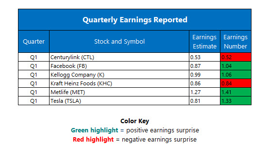 Corporate Earnings May 4