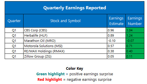 Corporate Earnings May 5