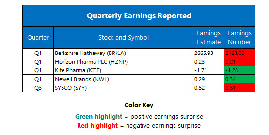 Corporate Earnings May 8