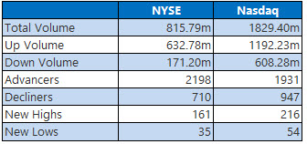 NYSE and Nasdaq Stats May 15