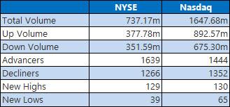 NYSE and Nasdaq Stats May 24