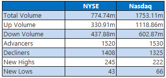 NYSE and Nasdaq Stats May 25