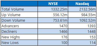 NYSE and Nasdaq Stats May 31