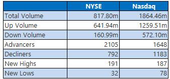 NYSE and Nasdaq Stats May 5