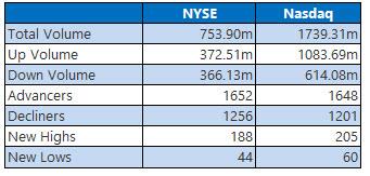 nyse_nasdaq stats may 1