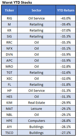 Worst YTD Stocks