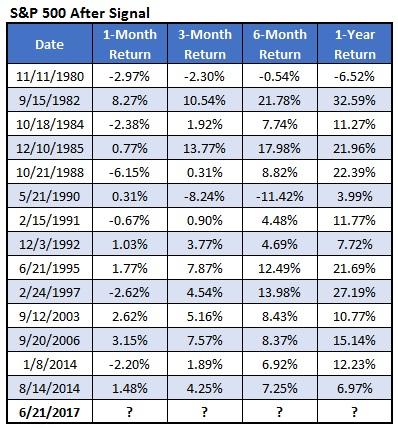 IOTW Chart 3 June 27