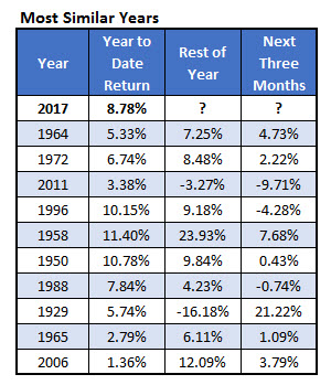 Similar SPX years to 2017