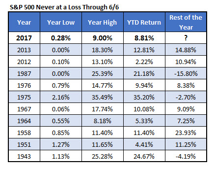 SPX past years