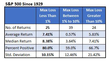 S&P 500 since 1929