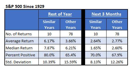 S&P since 1929