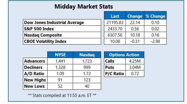 midday market stats june 8