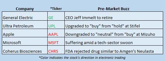 Buzz Stocks June 12