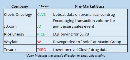 Buzz Stocks June 19