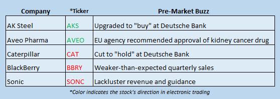 Buzz Stocks June 23