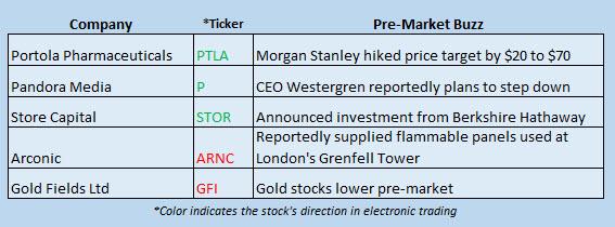 Buzz Stocks June 26