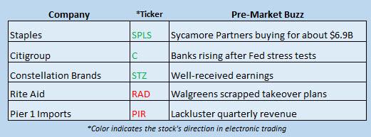 Buzz Stocks June 29