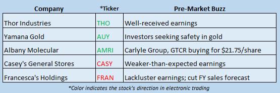 Buzz Stocks June 6