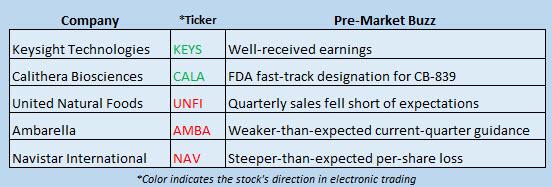 Buzz Stocks June 7