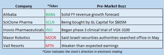 Buzz Stocks June 8