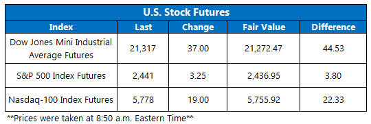 us stock index futures june 14