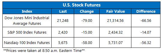 stock index futures june 15
