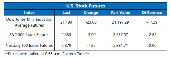 stock market futures june 5