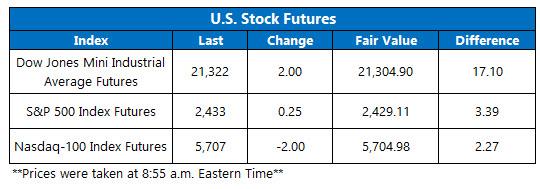 stock index futures june 16
