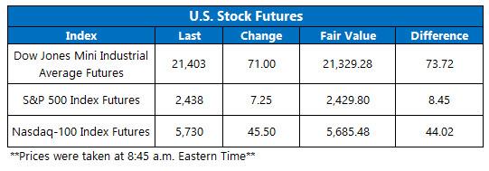 us stock index futures june 19