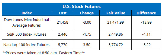 us stock index futures june 20
