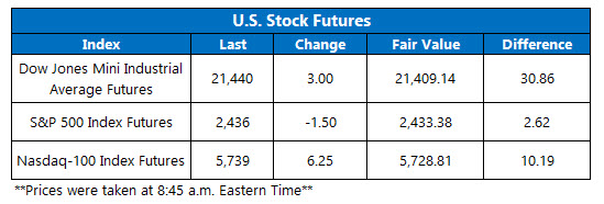 us stock index futures june 21
