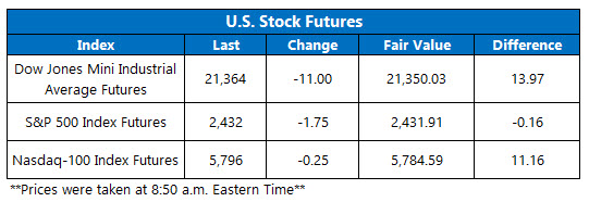 us stock index futures june 22