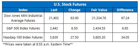 us stock index futures june 26