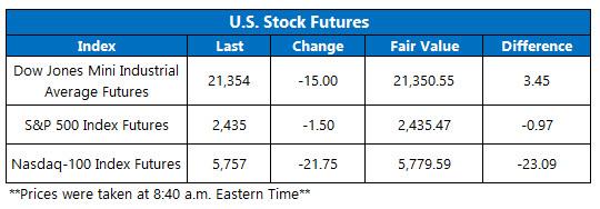 us stock index futures june 27