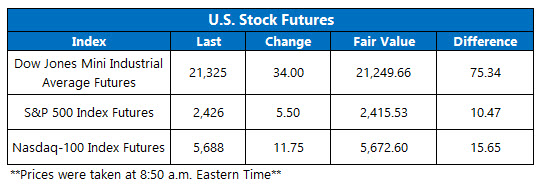 us stock index futures june 28