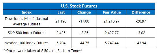 us stock market futures june 12