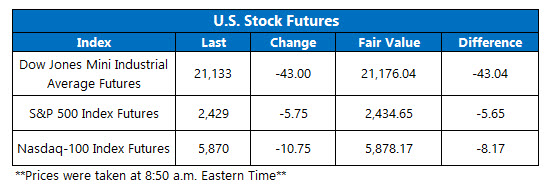 stock market futures june 6