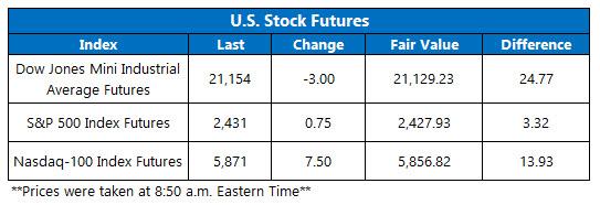 stock market futures june 7