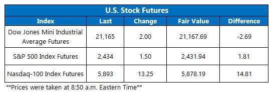 stock market futures june 8