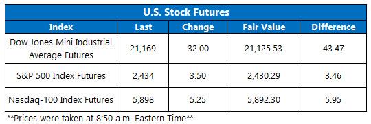 stock market futures june 9