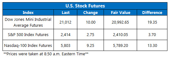 us stock futures june 1