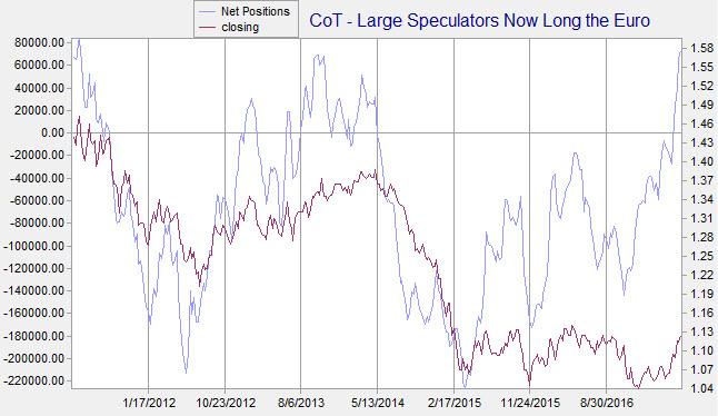 euro large speculators